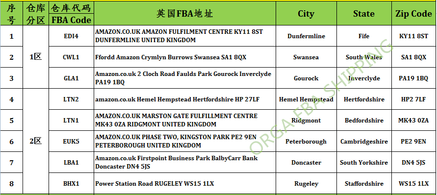 Uk Fba Shipping Fba Shipping Fba Logistics Fba Forwarder Amazon Fba